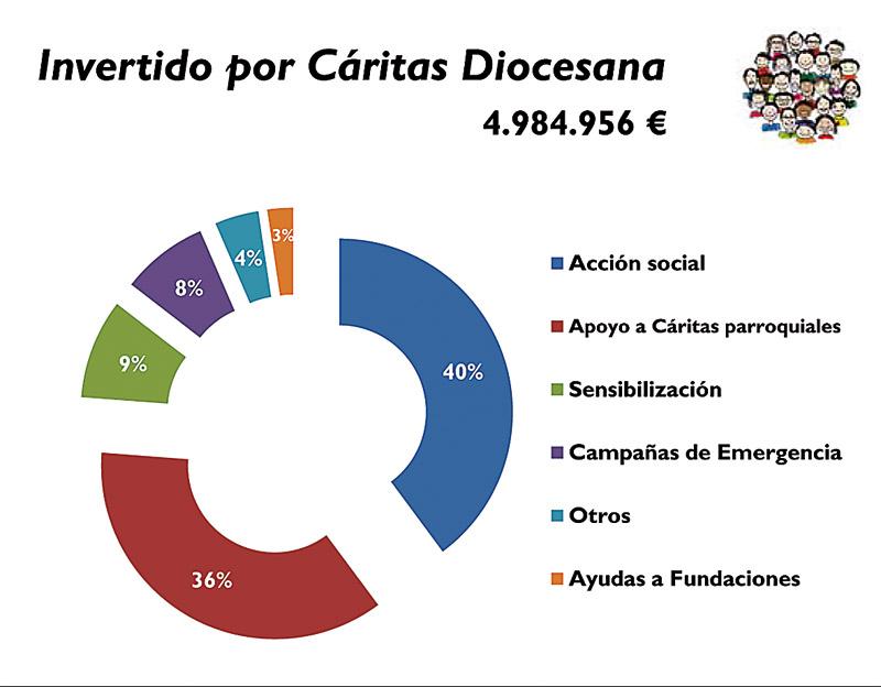 Más de 60.000 personas logran salir adelante cada día con Cáritas Diocesana de Valencia Casi 10.000 familias son atendidas en sus 53 economatos, según la memoria anual
